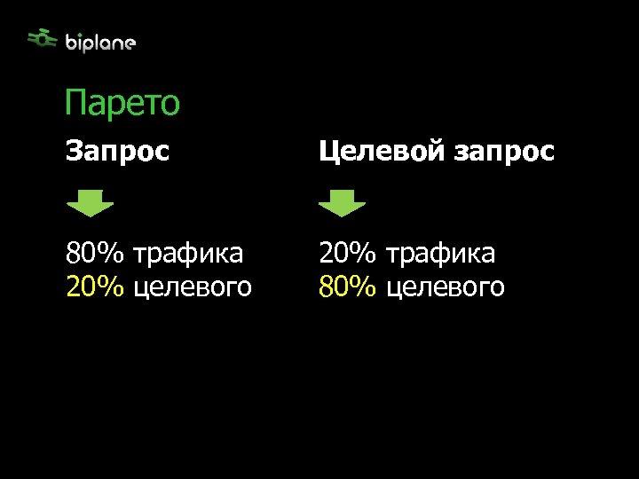 Парето Запрос Целевой запрос 80% трафика 20% целевого 20% трафика 80% целевого