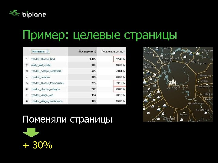 Пример: целевые страницы Поменяли страницы + 30%