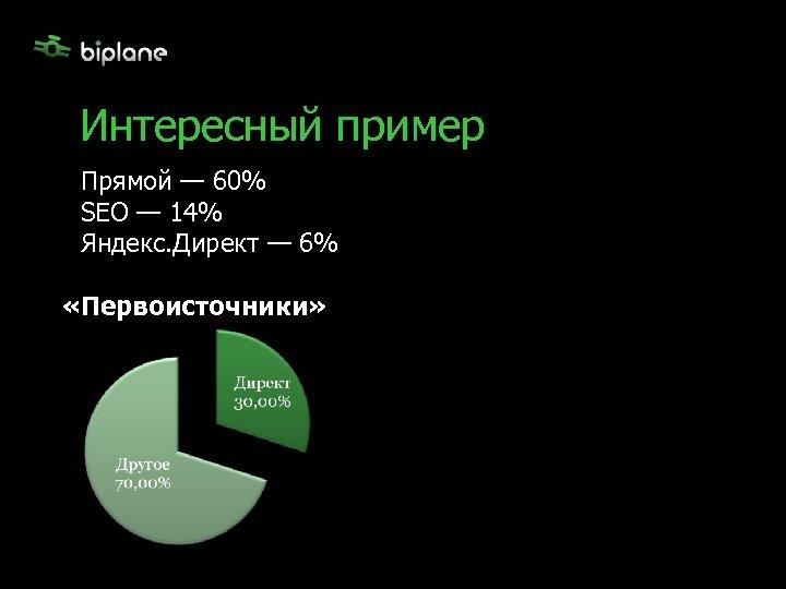 Интересный пример Прямой — 60% SEO — 14% Яндекс. Директ — 6% «Первоисточники»