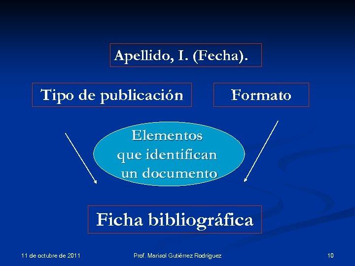 Apellido, I. (Fecha). Tipo de publicación Formato Elementos que identifican un documento Ficha bibliográfica