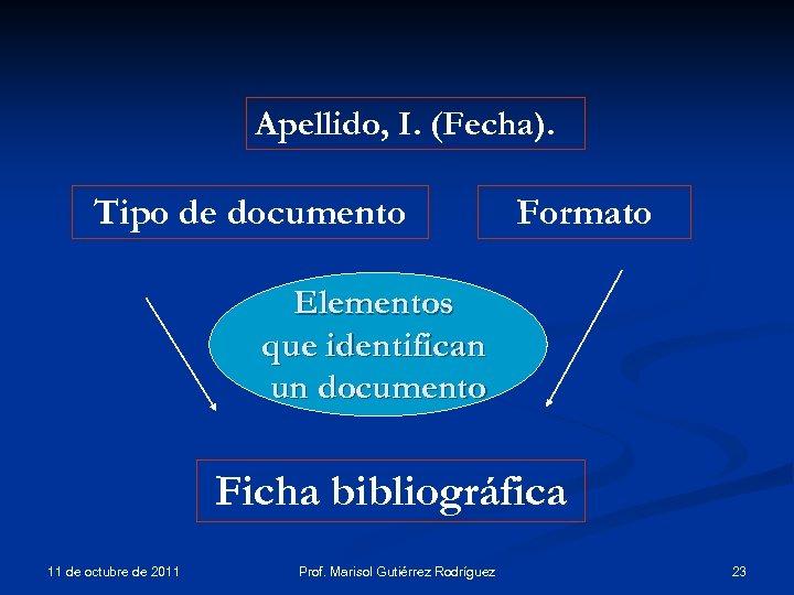Apellido, I. (Fecha). Tipo de documento Formato Elementos que identifican un documento Ficha bibliográfica