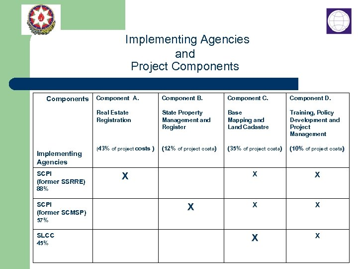 Implementing Agencies and Project Components Implementing Agencies SCPI (former SSRRE) Component A. Component