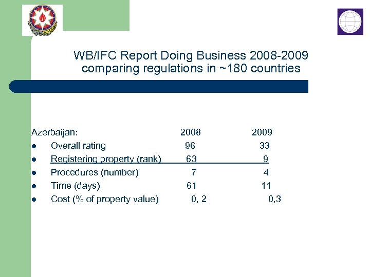 WB/IFC Report Doing Business 2008 -2009 comparing regulations in ~180 countries Azerbaijan: 2008 2009