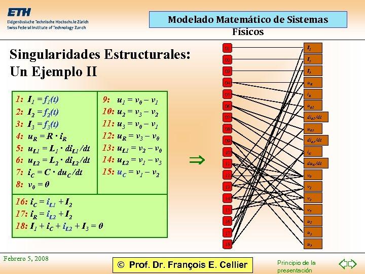 Modelado Matemático de Sistemas Físicos I 1 = f 1(t) I 2 = f
