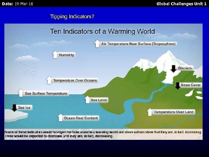 Date: 19 -Mar-18 Global Challenges Unit 1 Tipping Indicators?