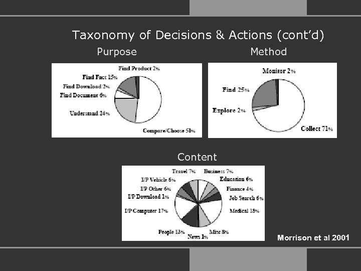 Taxonomy of Decisions & Actions (cont'd) Purpose Method Content Morrison et al 2001