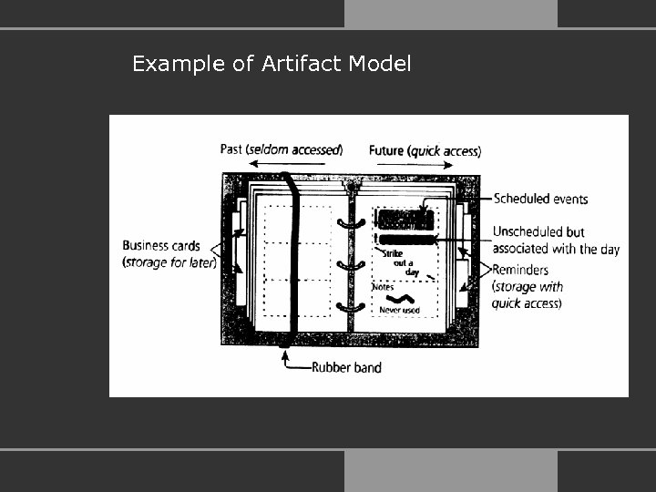 Example of Artifact Model
