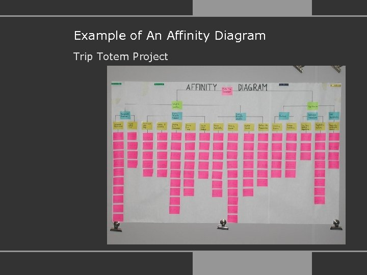 Example of An Affinity Diagram Trip Totem Project