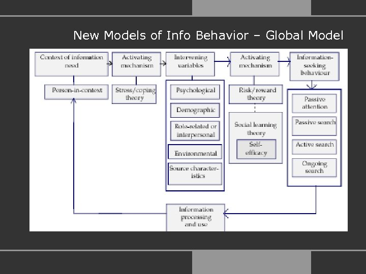 New Models of Info Behavior – Global Model