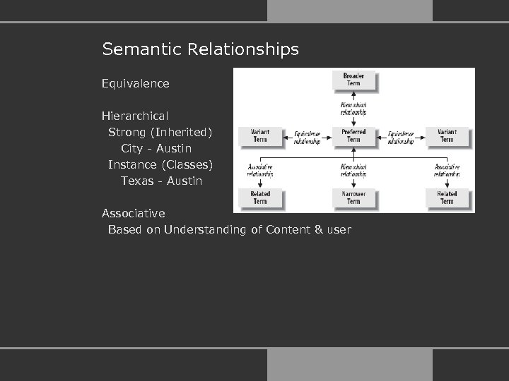 Semantic Relationships Equivalence Hierarchical Strong (Inherited) City - Austin Instance (Classes) Texas - Austin