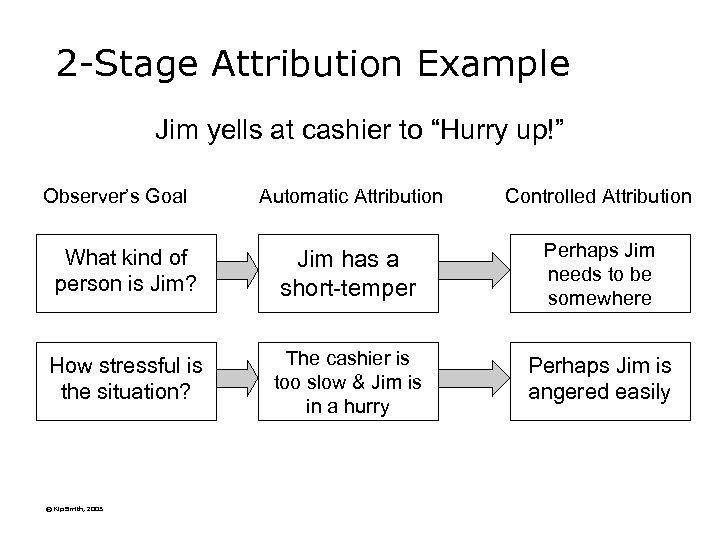 """2 -Stage Attribution Example Jim yells at cashier to """"Hurry up!"""" Observer's Goal Automatic"""