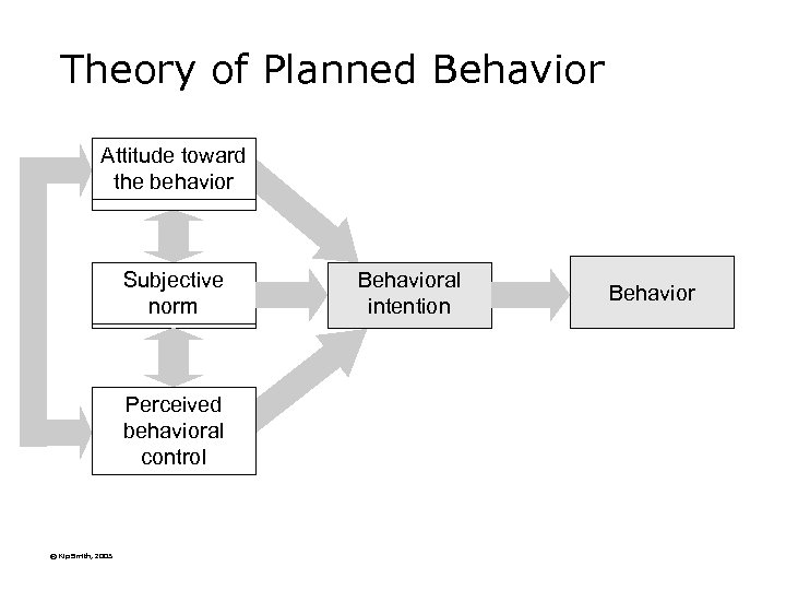 Theory of Planned Behavior Attitude toward the behavior Subjective norm Perceived behavioral control ©
