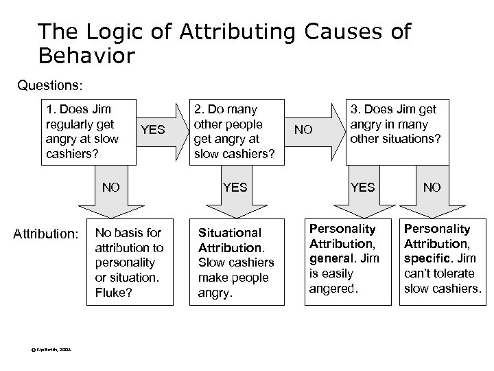The Logic of Attributing Causes of Behavior Questions: 1. Does Jim regularly get angry