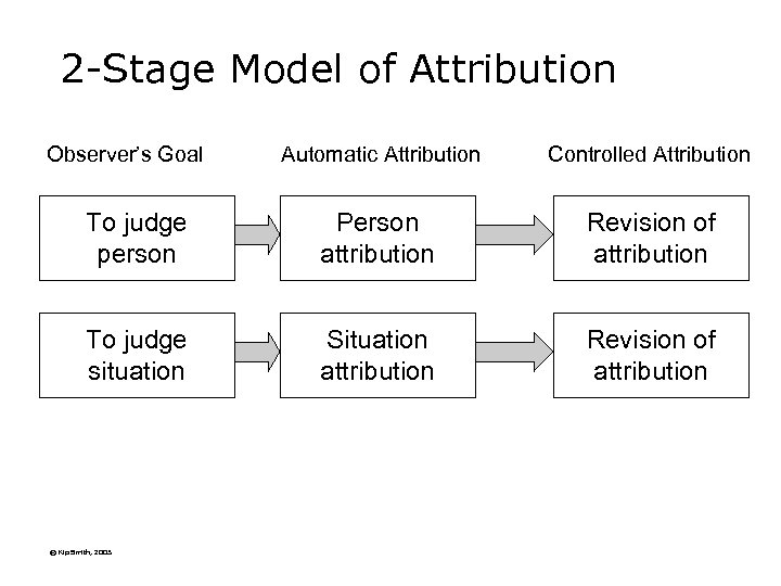 2 -Stage Model of Attribution Observer's Goal Automatic Attribution Controlled Attribution To judge person