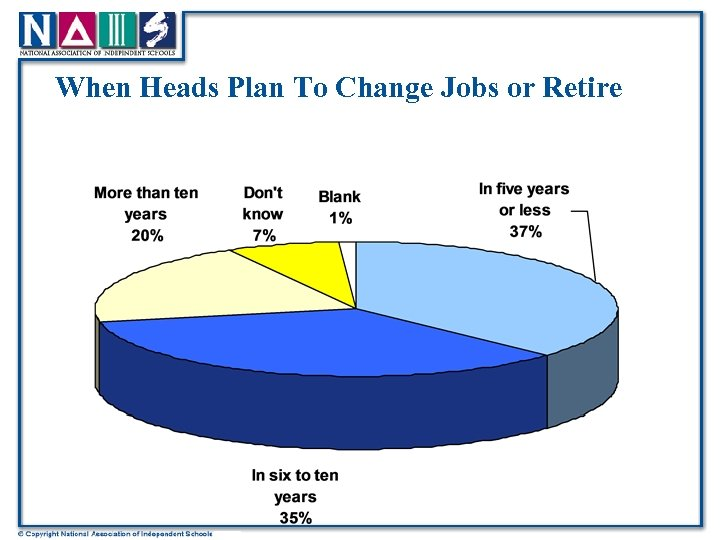 When Heads Plan To Change Jobs or Retire