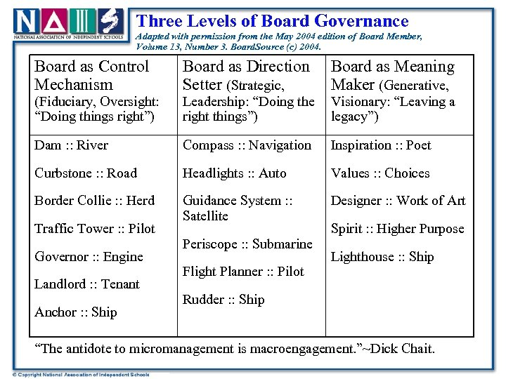 Three Levels of Board Governance Adapted with permission from the May 2004 edition of