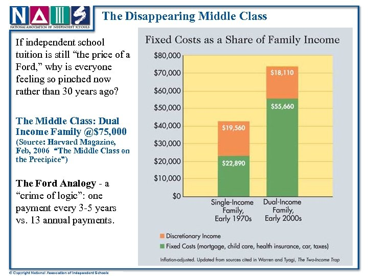 "The Disappearing Middle Class If independent school tuition is still ""the price of a"