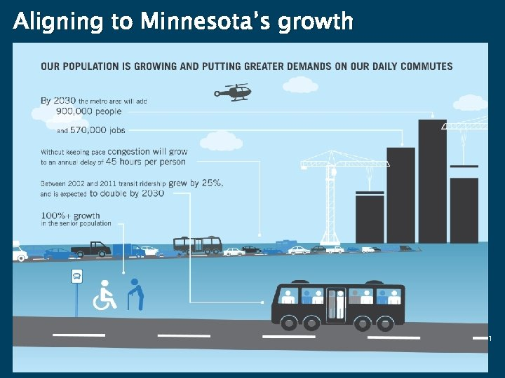Aligning to Minnesota's growth 21
