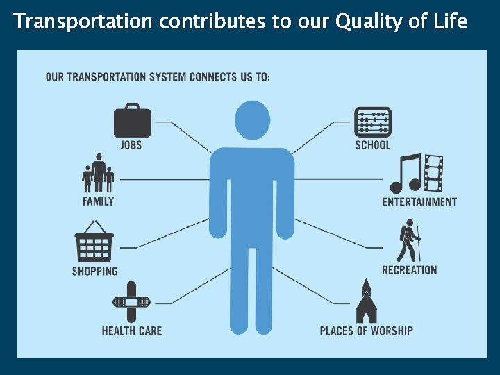 Transportation contributes to our Quality of Life 23