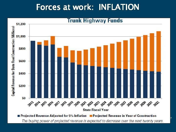Forces at work: INFLATION 7