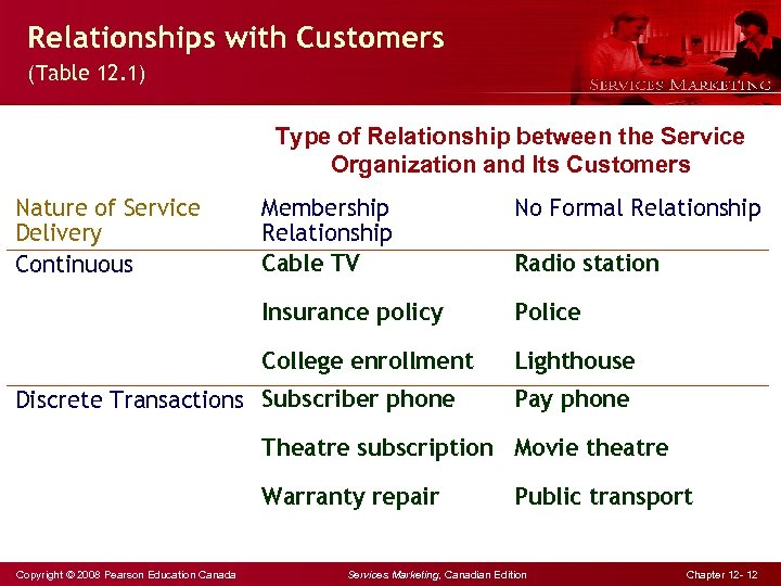 Relationships with Customers (Table 12. 1) Type of Relationship between the Service Organization and