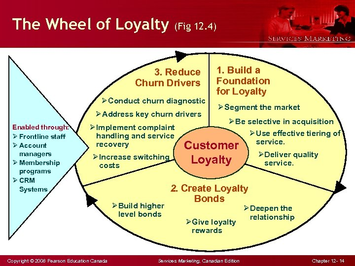 The Wheel of Loyalty (Fig 12. 4) 3. Reduce Churn Drivers Ø Conduct churn