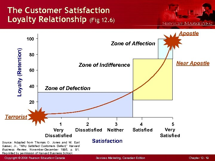 The Customer Satisfaction Loyalty Relationship (Fig 12. 6) Apostle Loyalty (Retention) 100 Zone of