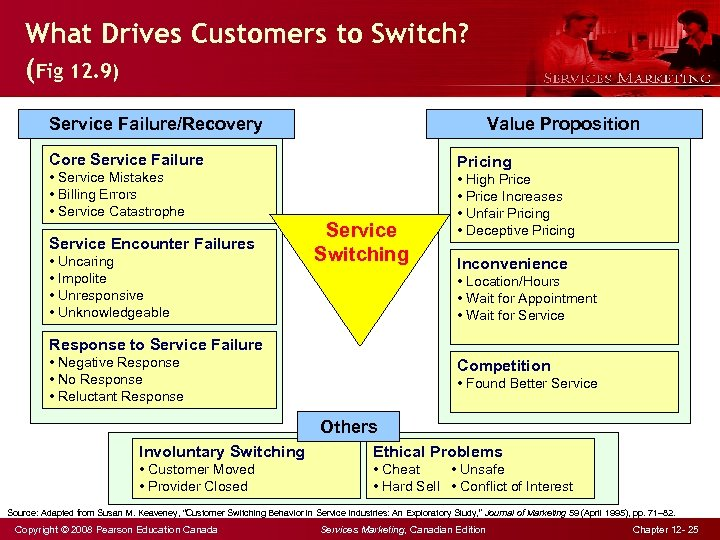 What Drives Customers to Switch? (Fig 12. 9) Service Failure/Recovery Value Proposition Core Service