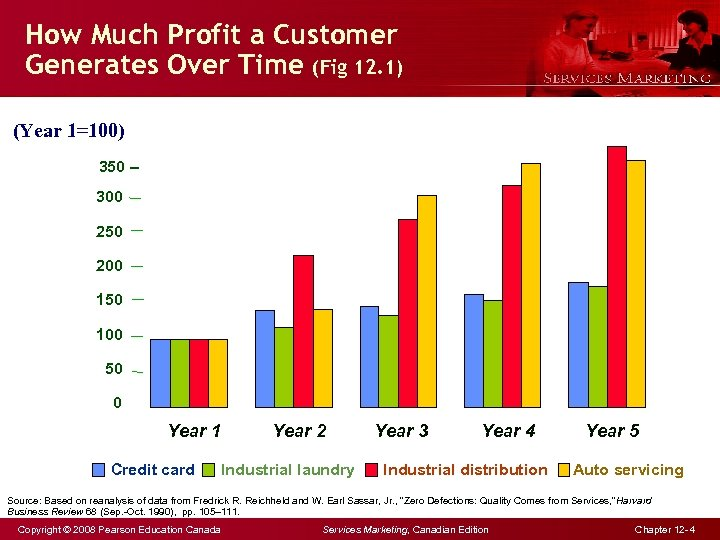How Much Profit a Customer Generates Over Time (Fig 12. 1) (Year 1=100) 350