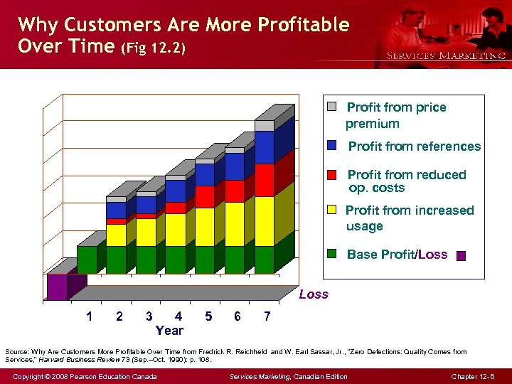 Why Customers Are More Profitable Over Time (Fig 12. 2) Profit from price premium