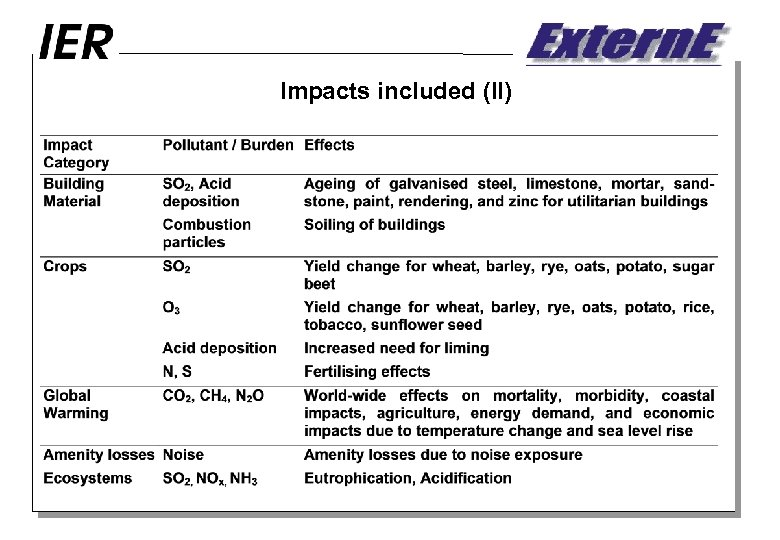 Impacts included (II)