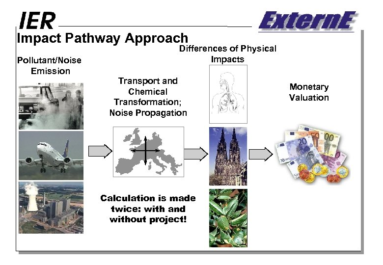 Impact Pathway Approach Pollutant/Noise Emission Differences of Physical Impacts Transport and Chemical Transformation; Noise