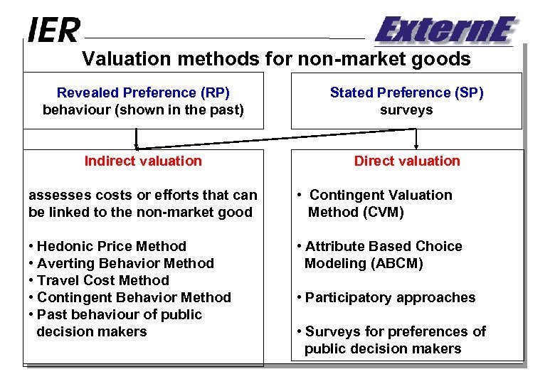 Valuation methods for non-market goods Revealed Preference (RP) behaviour (shown in the past) Stated