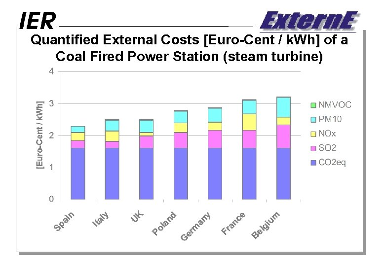 Quantified External Costs [Euro-Cent / k. Wh] of a Coal Fired Power Station (steam