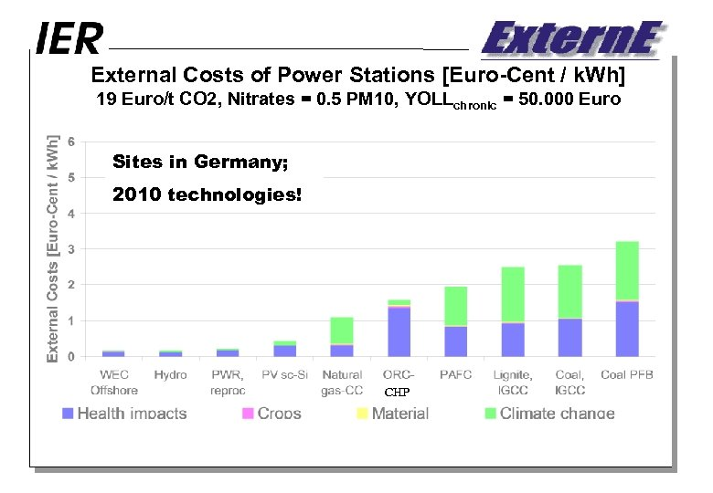 External Costs of Power Stations [Euro-Cent / k. Wh] 19 Euro/t CO 2, Nitrates