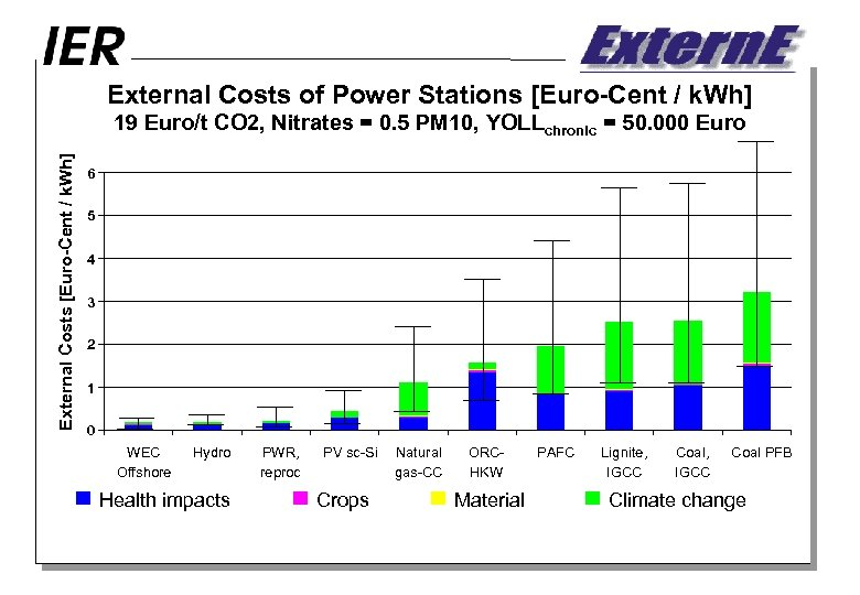 External Costs of Power Stations [Euro-Cent / k. Wh] External Costs [Euro-Cent / k.