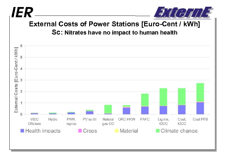External Costs of Power Stations [Euro-Cent / k. Wh] Sc: Nitrates have no impact