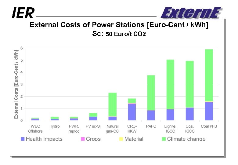 External Costs of Power Stations [Euro-Cent / k. Wh] Sc: 50 Euro/t CO 2
