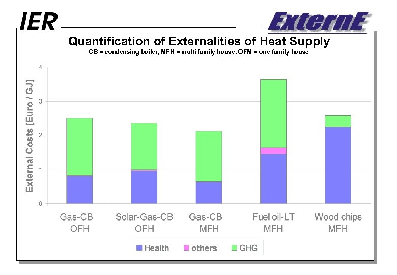 Quantification of Externalities of Heat Supply CB = condensing boiler, MFH = multi family