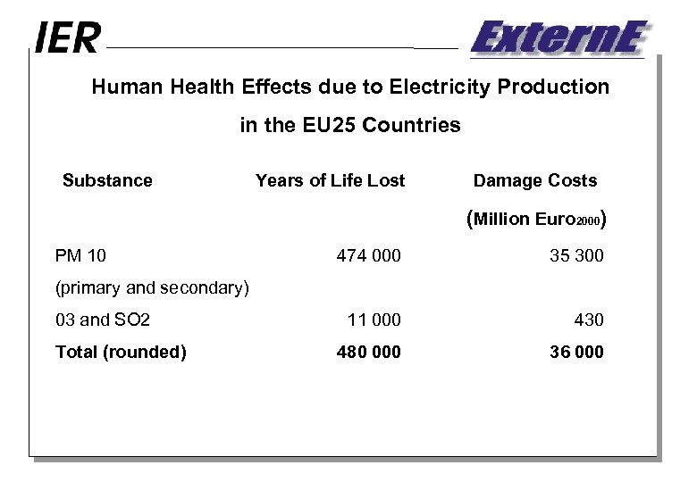 Human Health Effects due to Electricity Production in the EU 25 Countries Substance Years