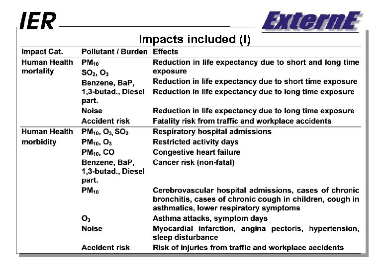 Impacts included (I)