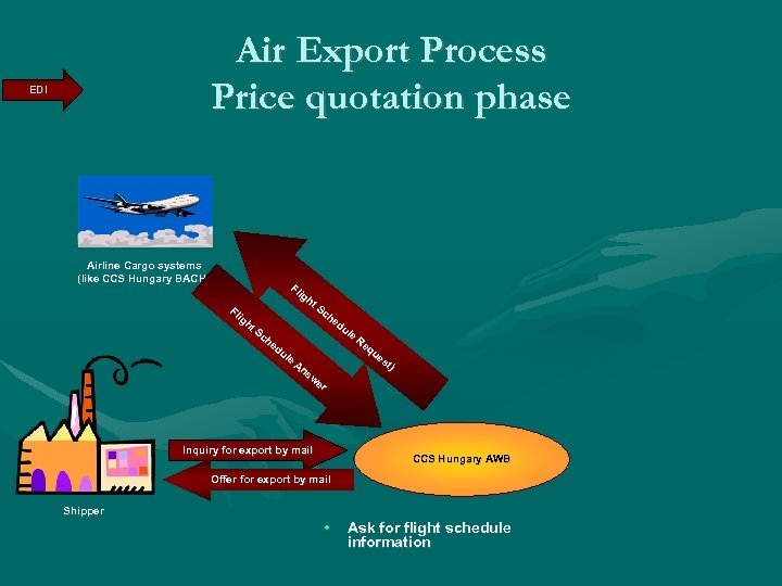 Air Export Process Price quotation phase EDI Airline Cargo systems (like CCS Hungary BACH)