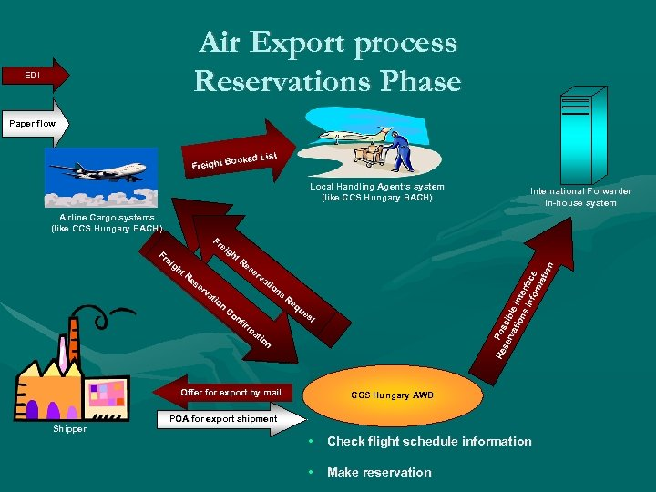 Air Export process Reservations Phase EDI Paper flow List Booked Freight Local Handling Agent's