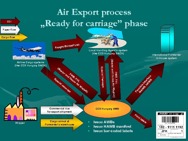 "EDI Paper flow Air Export process ""Ready for carriage"" phase carriage"" Cargo flow Commercial"