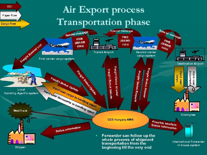 Air Export process Transportation phase EDI Paper flow Cargo flow t gh ei Fr