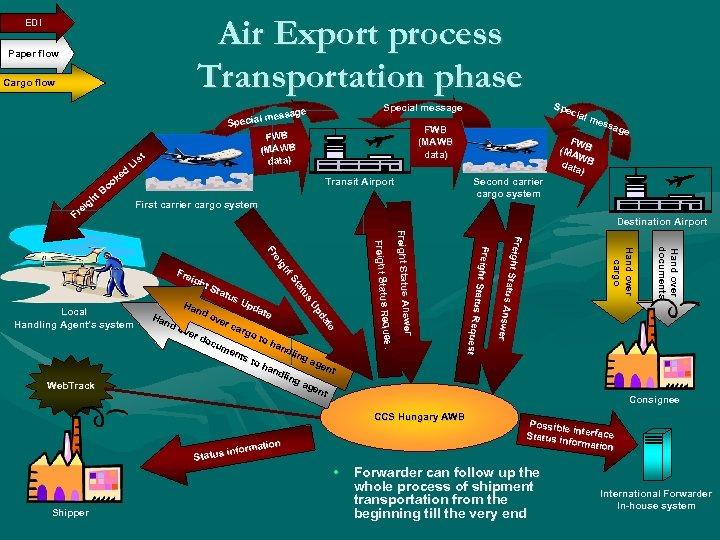 Air Export process Transportation phase EDI Paper flow Cargo flow t gh ei Fr