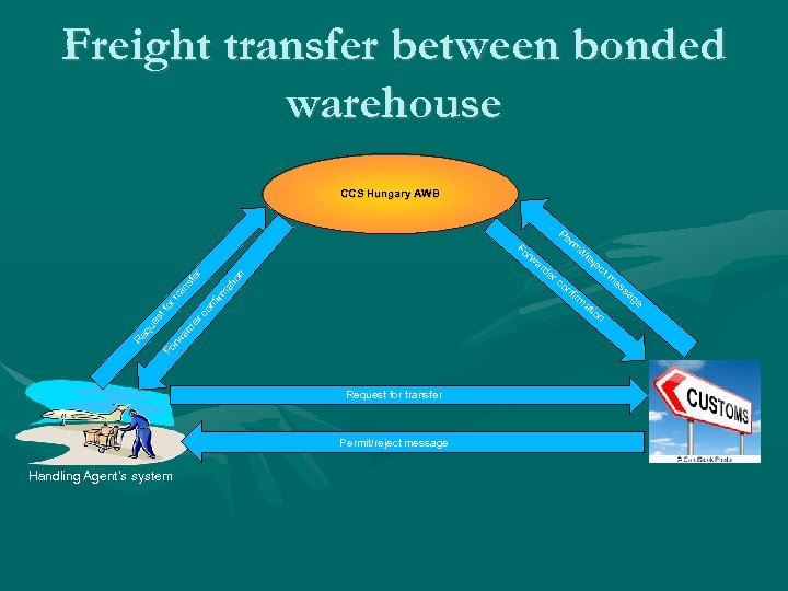Freight transfer between bonded warehouse CCS Hungary AWB Pe Fo rm it/ re je
