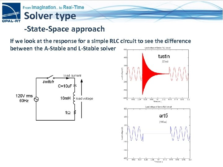 Solver type -State-Space approach If we look at the response for a simple RLC