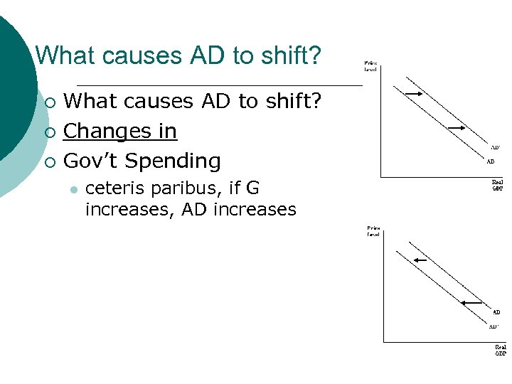 What causes AD to shift? ¡ Changes in ¡ Gov't Spending ¡ l ceteris