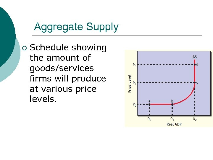 Aggregate Supply ¡ Schedule showing the amount of goods/services firms will produce at various